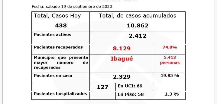 Tolima, el 4° departamento con más contagios de Covid en 24 horas en el país 16