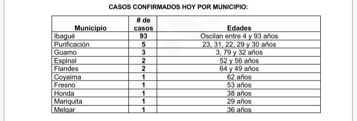 A 110 bajaron los contagios de Covid este domingo en el Tolima 10