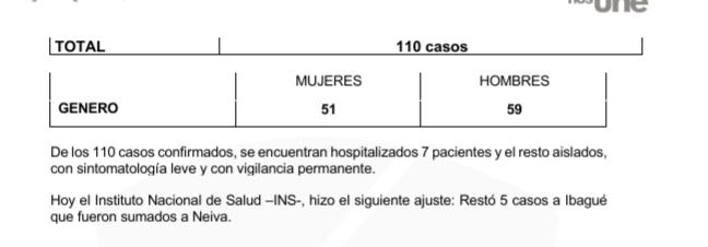 A 110 bajaron los contagios de Covid este domingo en el Tolima 11