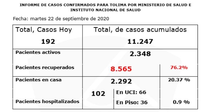 8.565 pacientes se han recuperado de Covid-19 en el Tolima 14