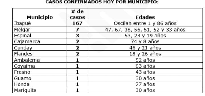 8.565 pacientes se han recuperado de Covid-19 en el Tolima 15