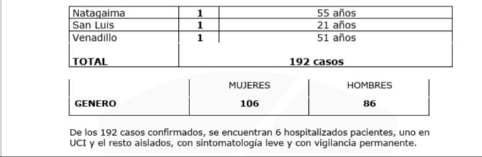 8.565 pacientes se han recuperado de Covid-19 en el Tolima 16