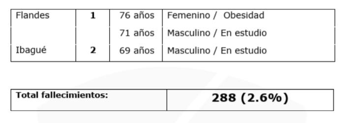 8.565 pacientes se han recuperado de Covid-19 en el Tolima 17
