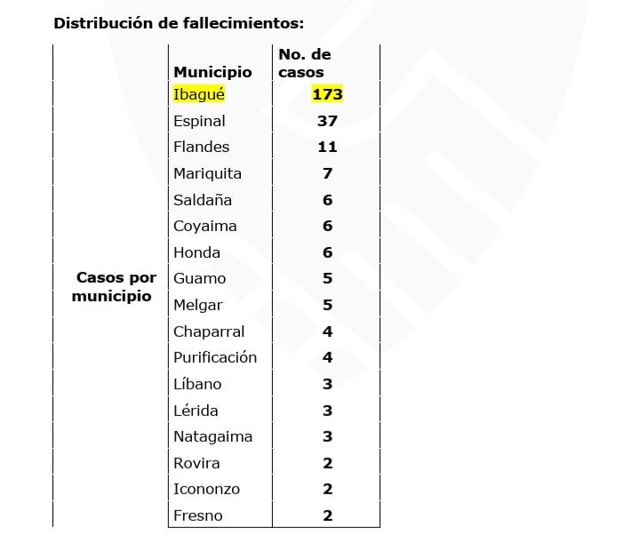 8.565 pacientes se han recuperado de Covid-19 en el Tolima 18