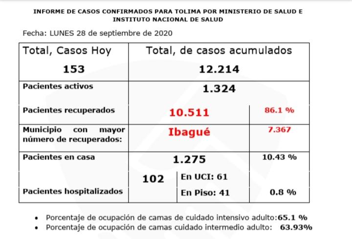 12.214 casos de covid-19 acumuló el departamento del Tolima 12