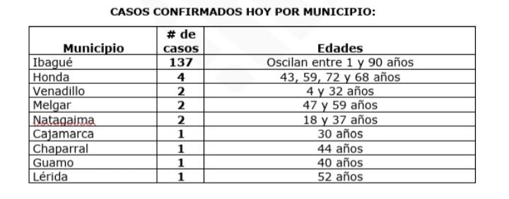 12.214 casos de covid-19 acumuló el departamento del Tolima 13