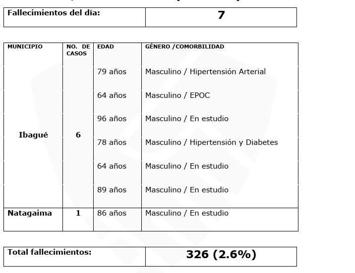 12.214 casos de covid-19 acumuló el departamento del Tolima 15