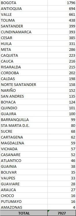 Tolima, el 4° departamento con más contagios de Covid en 24 horas en el país 22