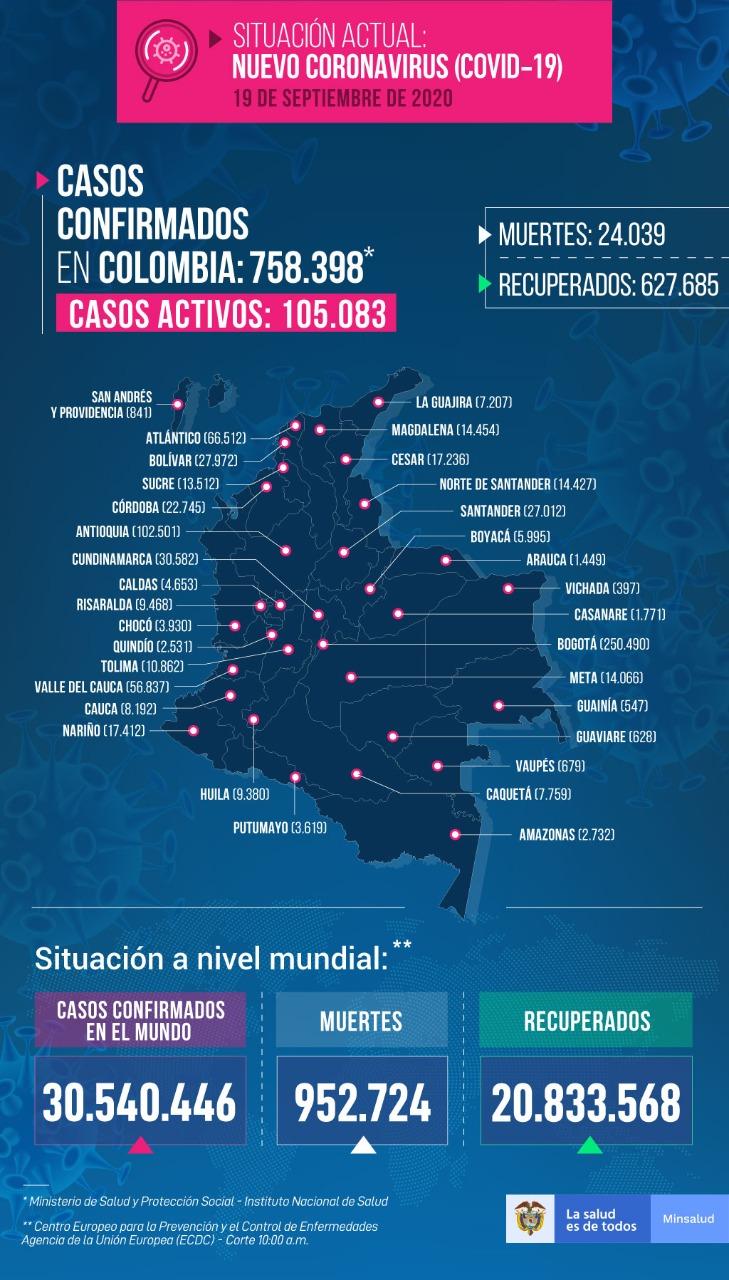 Tolima, el 4° departamento con más contagios de Covid en 24 horas en el país 19
