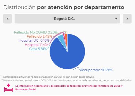 Así está la tasa de letalidad por Covid-19 en Colombia 4