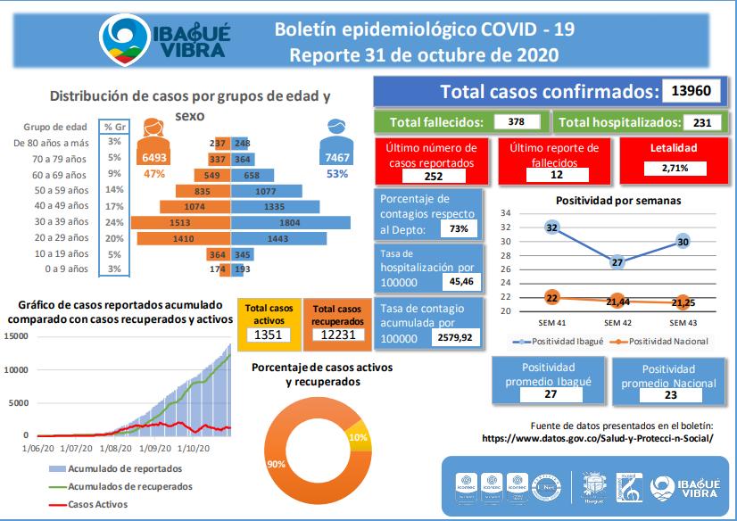 Ibagué registra 378 muertes por Covid-19 2