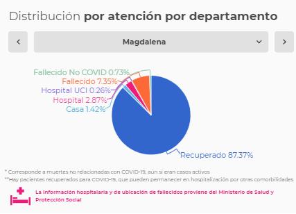 Así está la tasa de letalidad por Covid-19 en Colombia 2