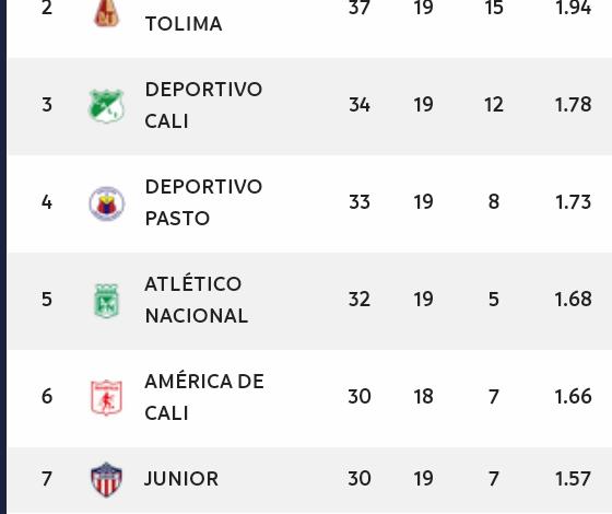 Jornada definitíva en el fútbol colombiano . 1