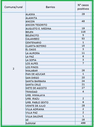 Conozca el número de casos de Covid-19 por barrios de Ibagué 5