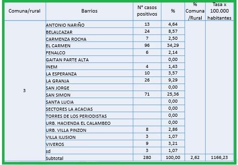 Conozca el número de casos de Covid-19 por barrios de Ibagué 6