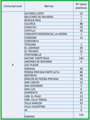 Conozca el número de casos de Covid-19 por barrios de Ibagué 7