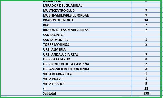 Conozca el número de casos de Covid-19 por barrios de Ibagué 9