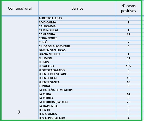 Conozca el número de casos de Covid-19 por barrios de Ibagué 11