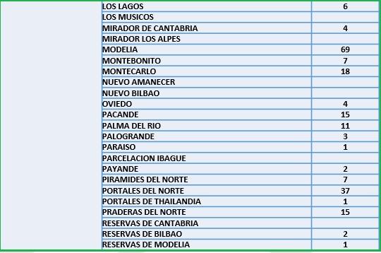 Conozca el número de casos de Covid-19 por barrios de Ibagué 12