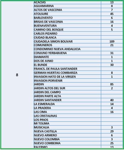 Conozca el número de casos de Covid-19 por barrios de Ibagué 14
