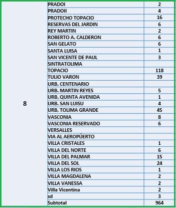 Conozca el número de casos de Covid-19 por barrios de Ibagué 15