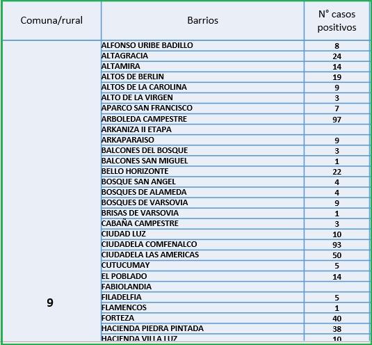Conozca el número de casos de Covid-19 por barrios de Ibagué 16