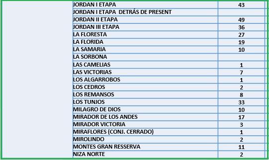 Conozca el número de casos de Covid-19 por barrios de Ibagué 17