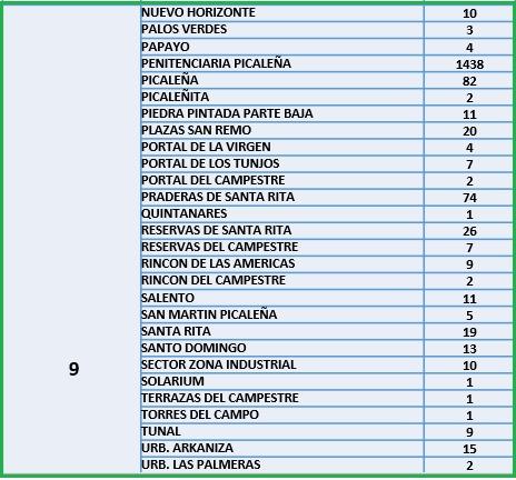 Conozca el número de casos de Covid-19 por barrios de Ibagué 18