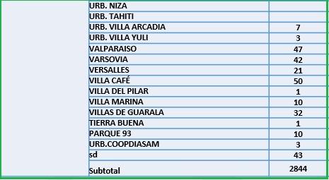 Conozca el número de casos de Covid-19 por barrios de Ibagué 19