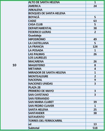 Conozca el número de casos de Covid-19 por barrios de Ibagué 20