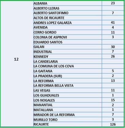 Conozca el número de casos de Covid-19 por barrios de Ibagué 22