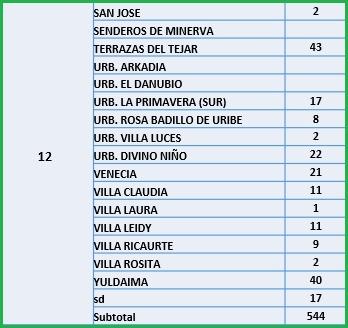 Conozca el número de casos de Covid-19 por barrios de Ibagué 23