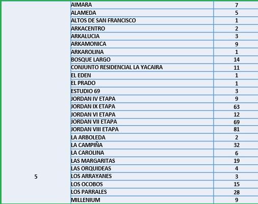 Conozca el número de casos de Covid-19 por barrios de Ibagué 8