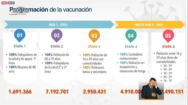 Vacunación masiva contra la Covid-19 en Colombia iniciará en febrero 3
