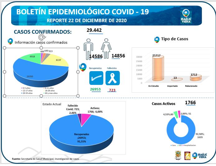 Más de dos mil niños han sido contagiados de la Covid-19 en Ibagué 4