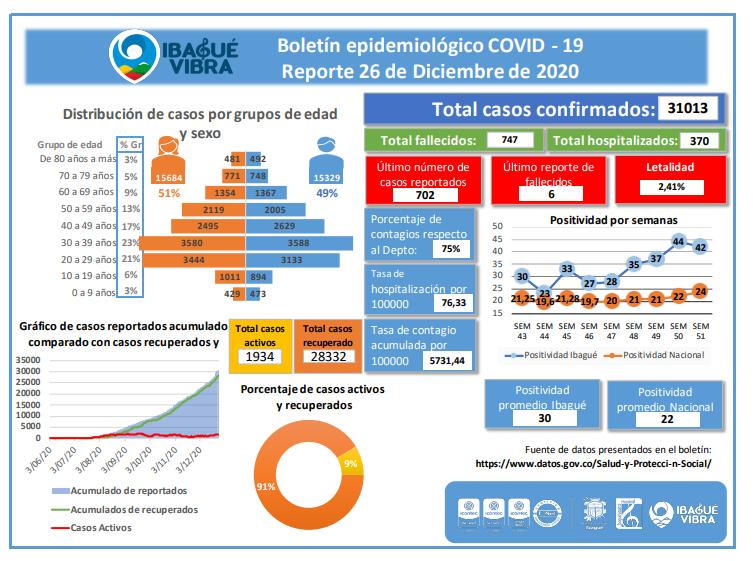 Ibagué supera los 30 mil casos de Covid-19 4