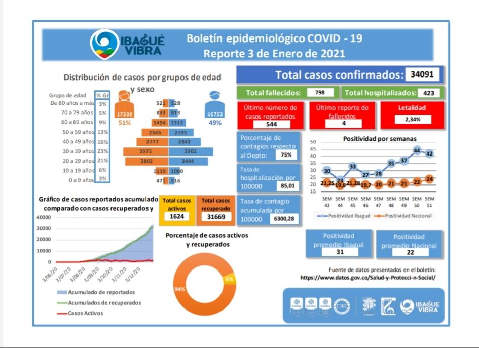 Las mujeres las más afectadas por el Coronavirus en Ibagué 9