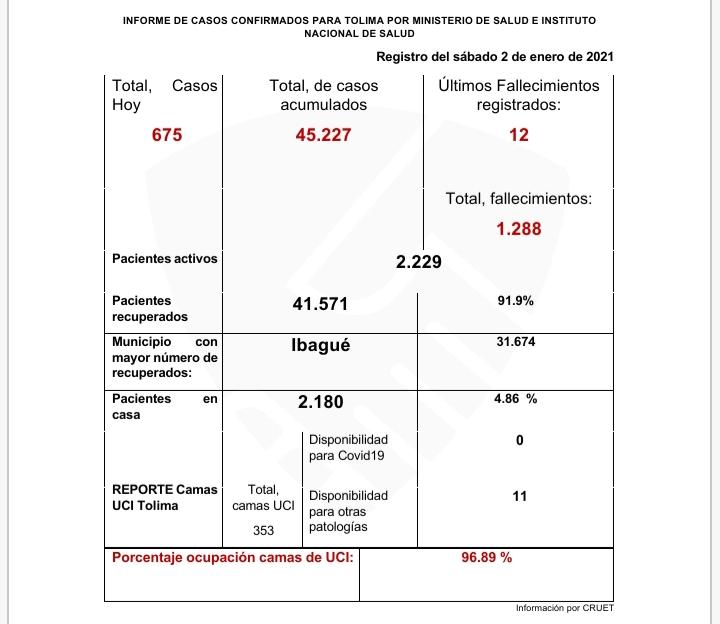 Las mujeres las más afectadas por el Coronavirus en Ibagué 10
