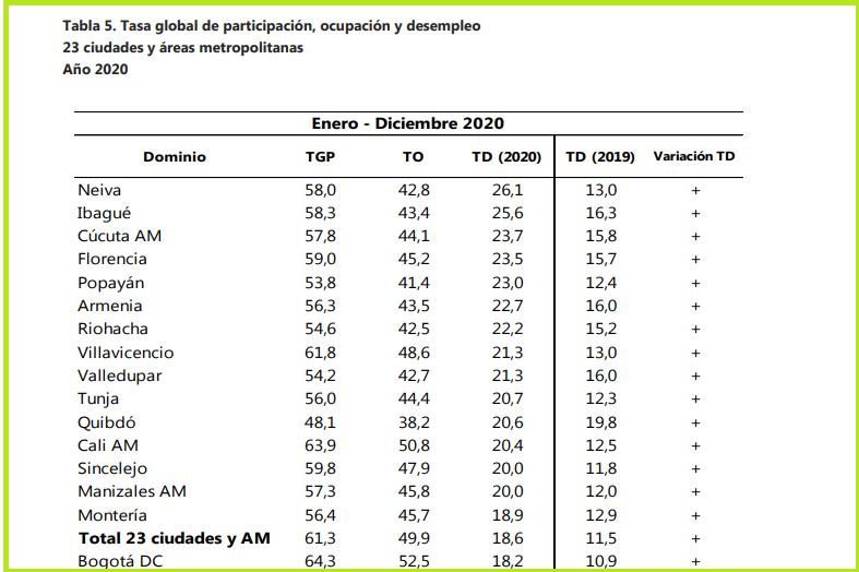 Durante el 2020, Ibagué fue la segunda ciudad con más desempleo del país 4