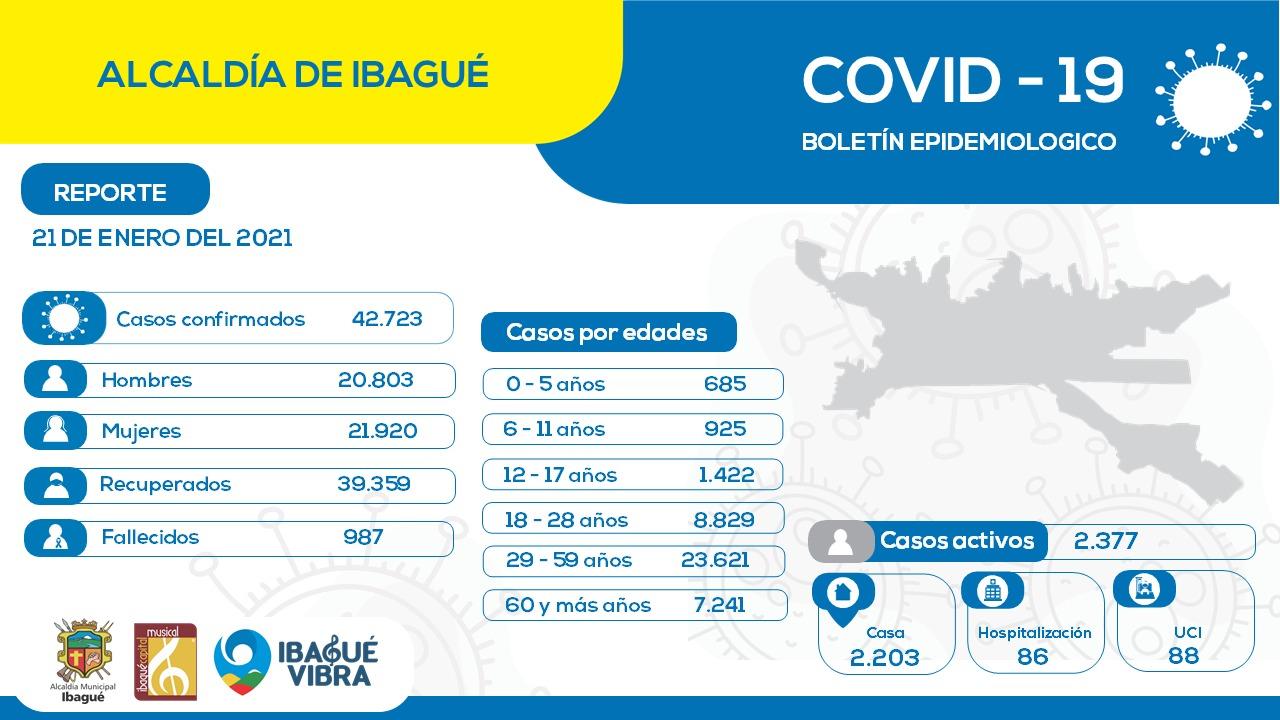 Ibagué reporta más de tres mil casos de menores de edad con covid-19 4