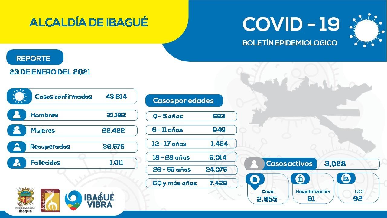 Alarmantes cifras de contagios en el Tolima, en una semana se reportaron 3.481 casos de Covid-19 4