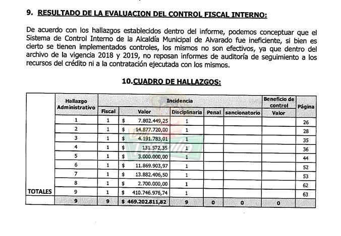 Contraloría del Tolima detectó nueve hallazgos administrativos en la alcaldía de Alvarado 4