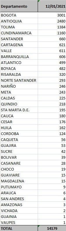 Tolima, el tercer departamento con más contagiados de Covid en 24 horas 4
