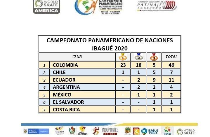 Colombia lider absoluto del Panamericano de Patinaje Naciones. 3