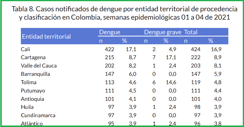 Tolima entre los departamentos con más casos de dengue durante el 2021 4