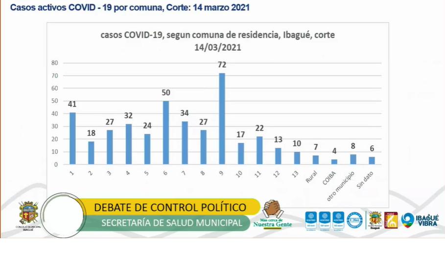 Así están distribuidos los casos activos de covid-19 en Ibagué 9