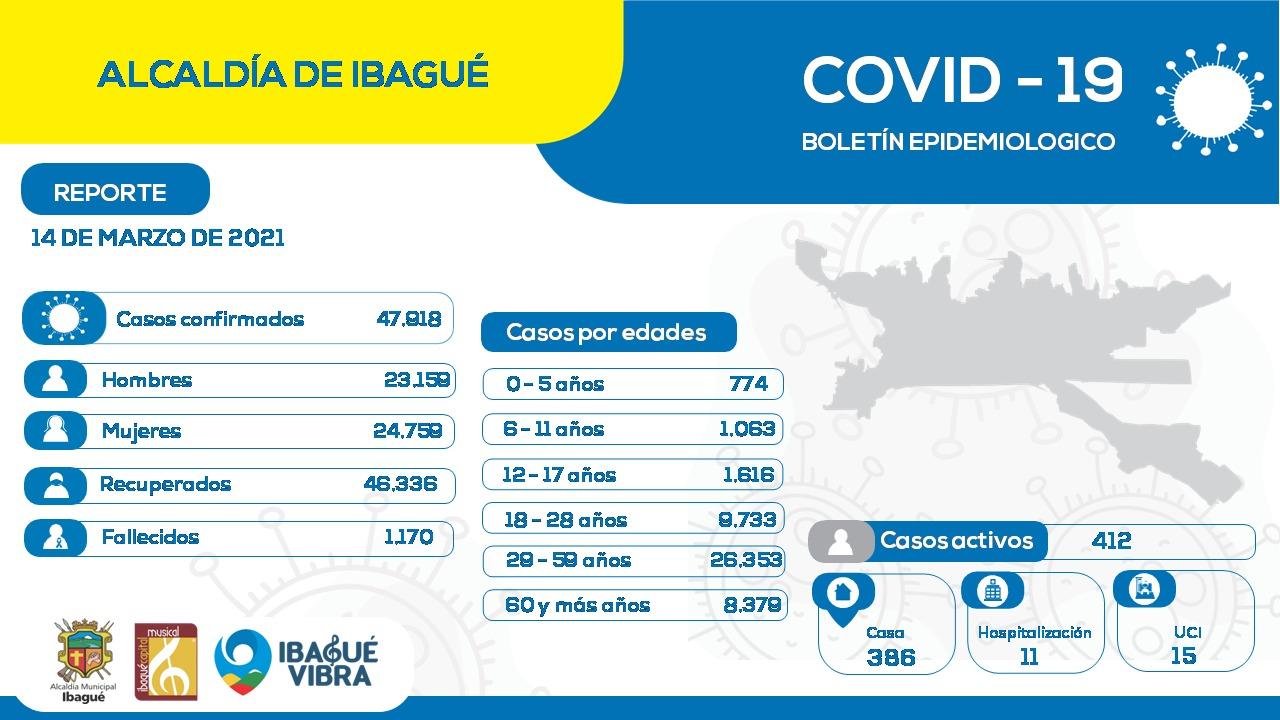 Así están distribuidos los casos activos de covid-19 en Ibagué 10