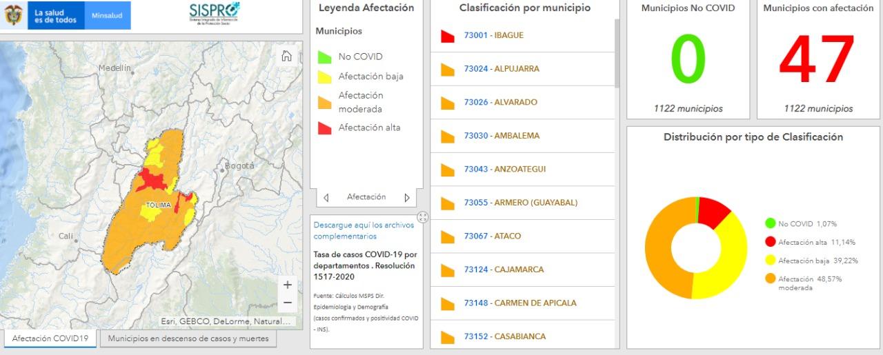 Solo hay tres municipios con alta afectación por Covid-19 en el Tolima 4