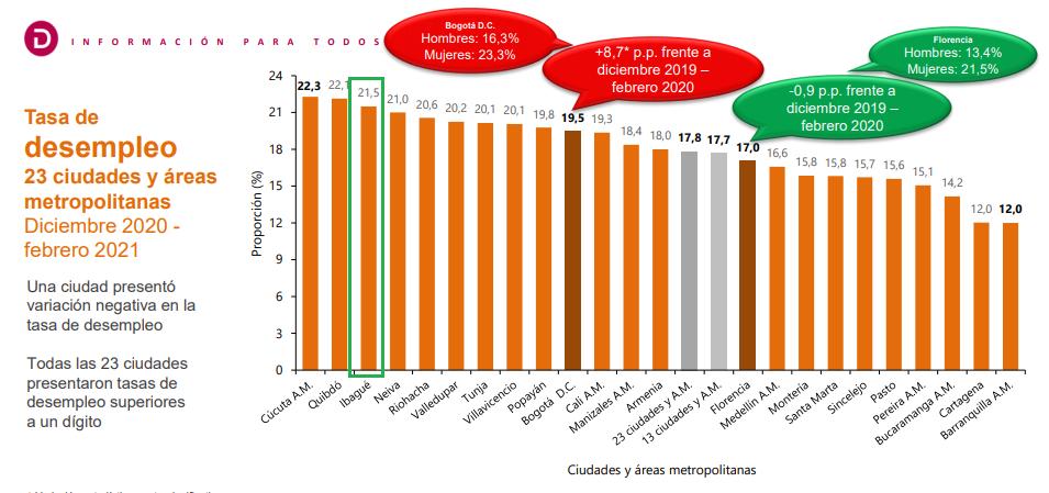 Ibagué no supera la brecha de desempleo, se mantiene con el 21% de desocupación 4