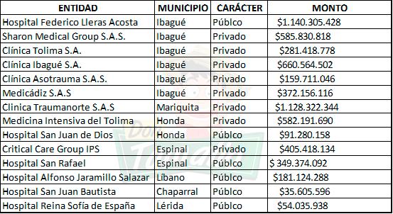 En el Tolima pagaban cerca de $400.000 por reportar camas disponibles en UCI 7